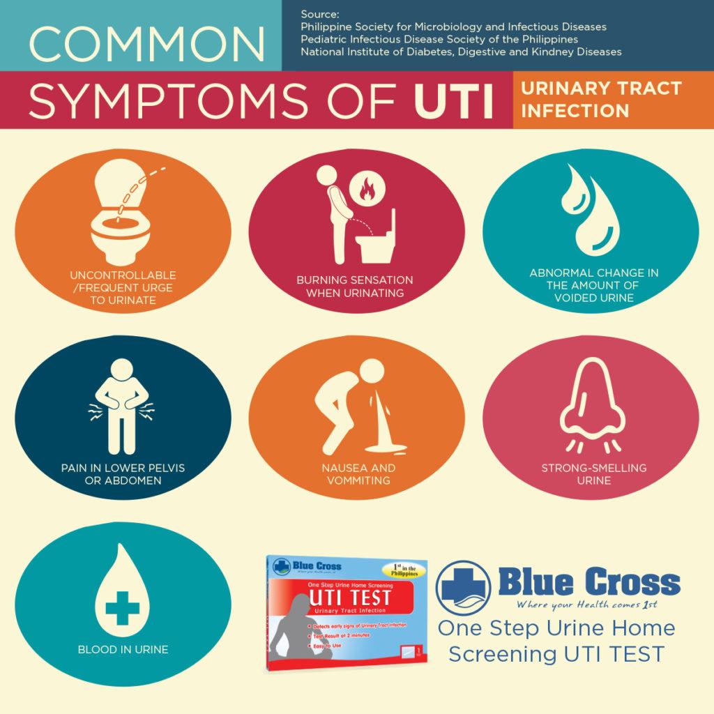 UTI symptoms infor graphics